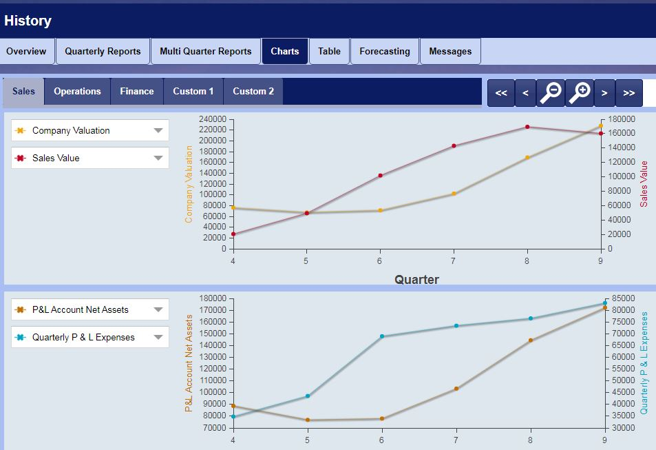 SimVenture Evolution business simulation history view displaying charts.