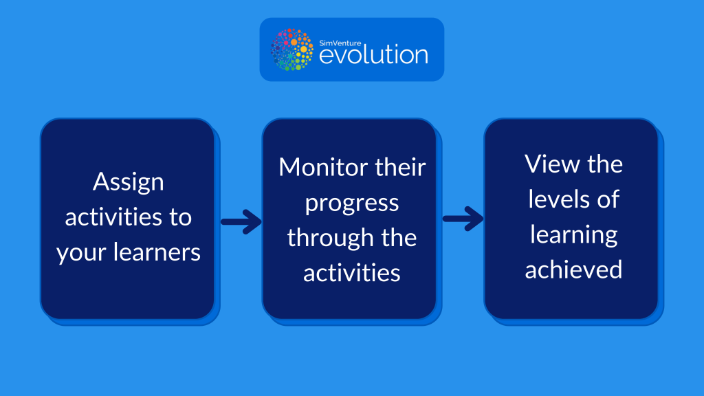 SimVenture Evolution Interactive will promote active, independent learning and save you time.